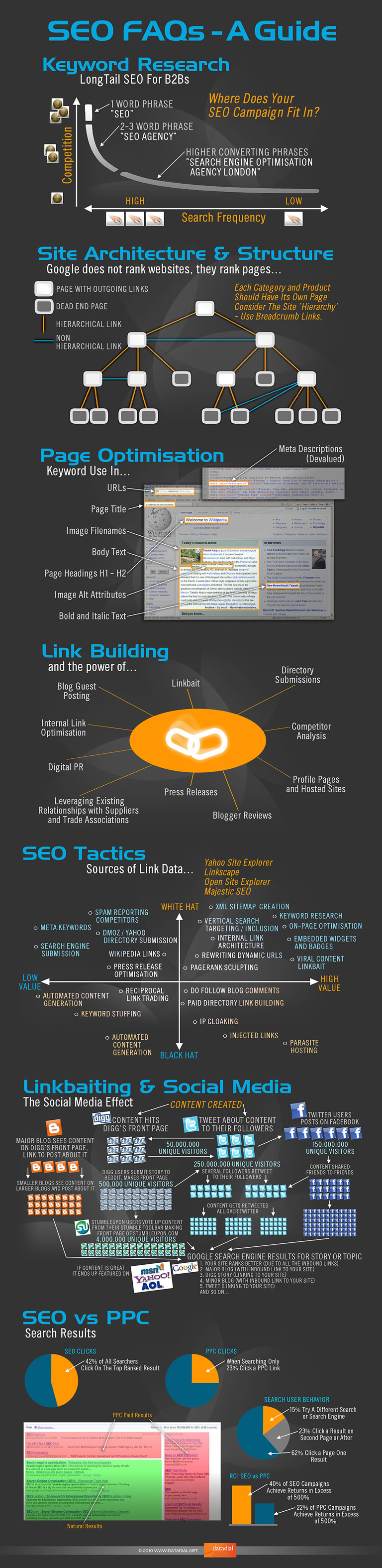 Datadial SEO Infographic